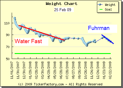 Weight Loss: Water Fasting -v- Fuhrman, so far at Fasting: Water Only Fasting Support., topic 1364345