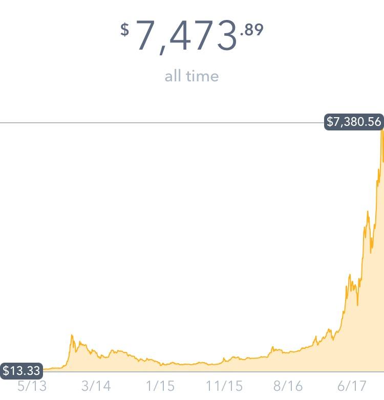bitcoinalltime1