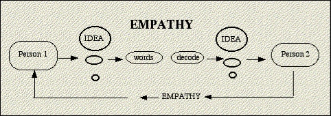 articles on listening for empathy