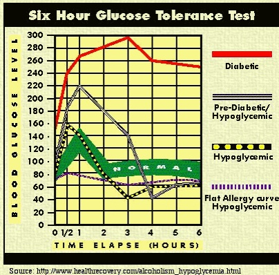 blood sugar monitoring chart