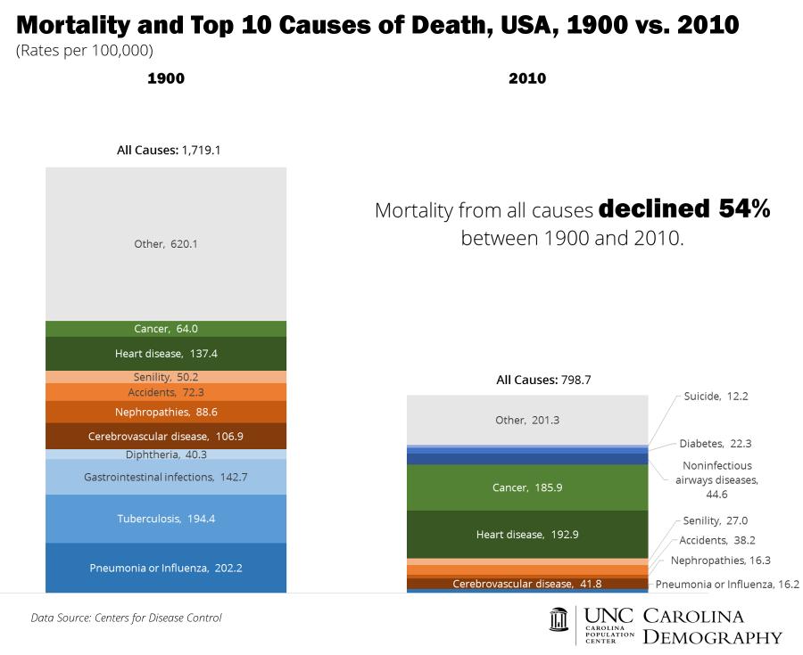 All Cause Mortality and Top 10 USA e1402597040445
