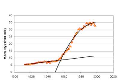 Cancer trend Lung cancer death rates in Sweden