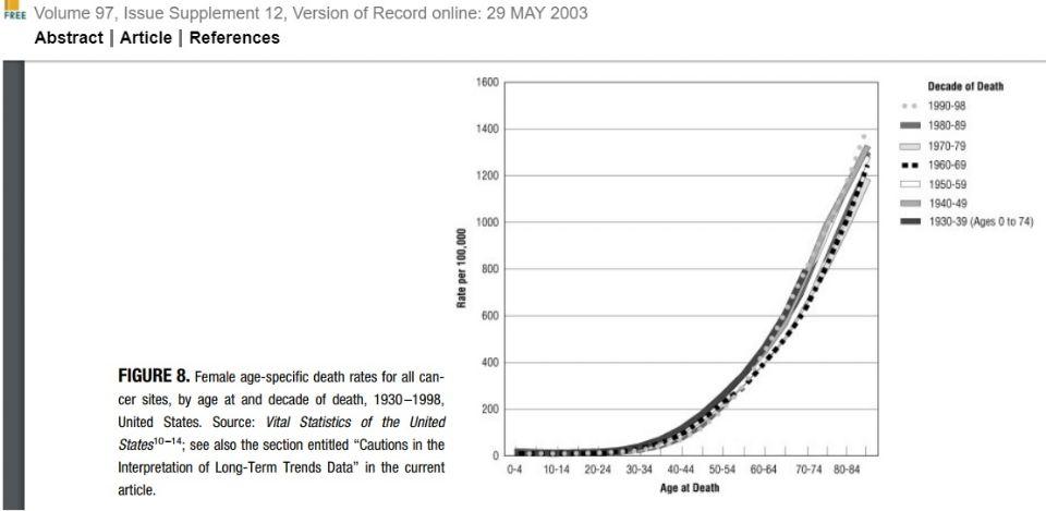 Death Rates all cancer female USA 1930 1998