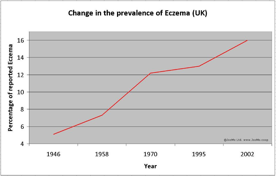 Eczema Since 2nd World War4
