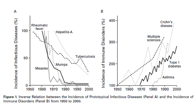 Incidence of immune disorders