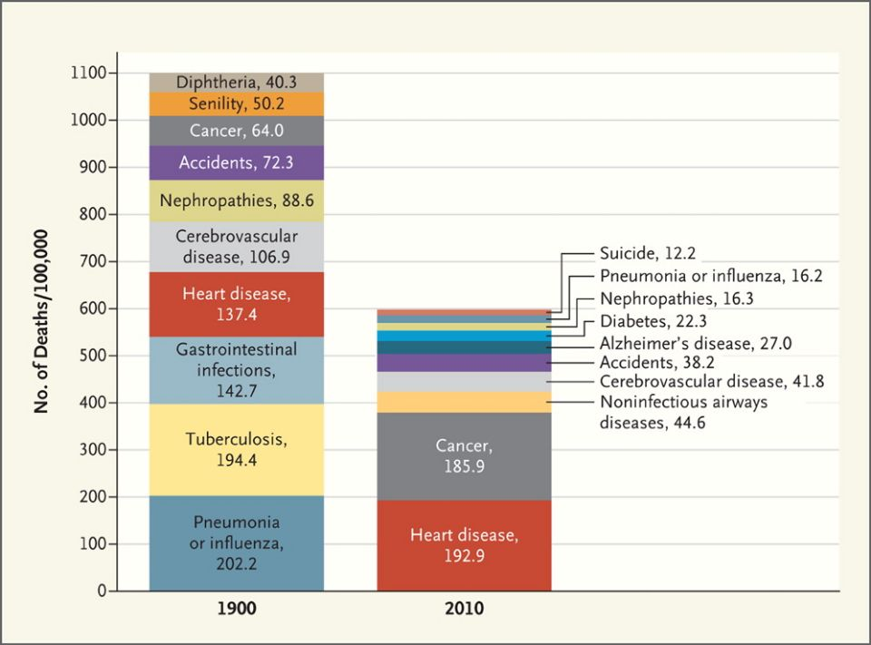Top 10 causes of death from 1900 to 2010 nejmp1113569