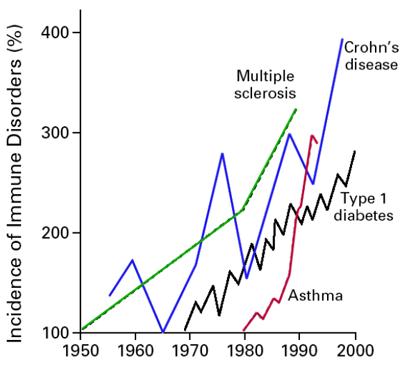 autoimmune disorders incidence