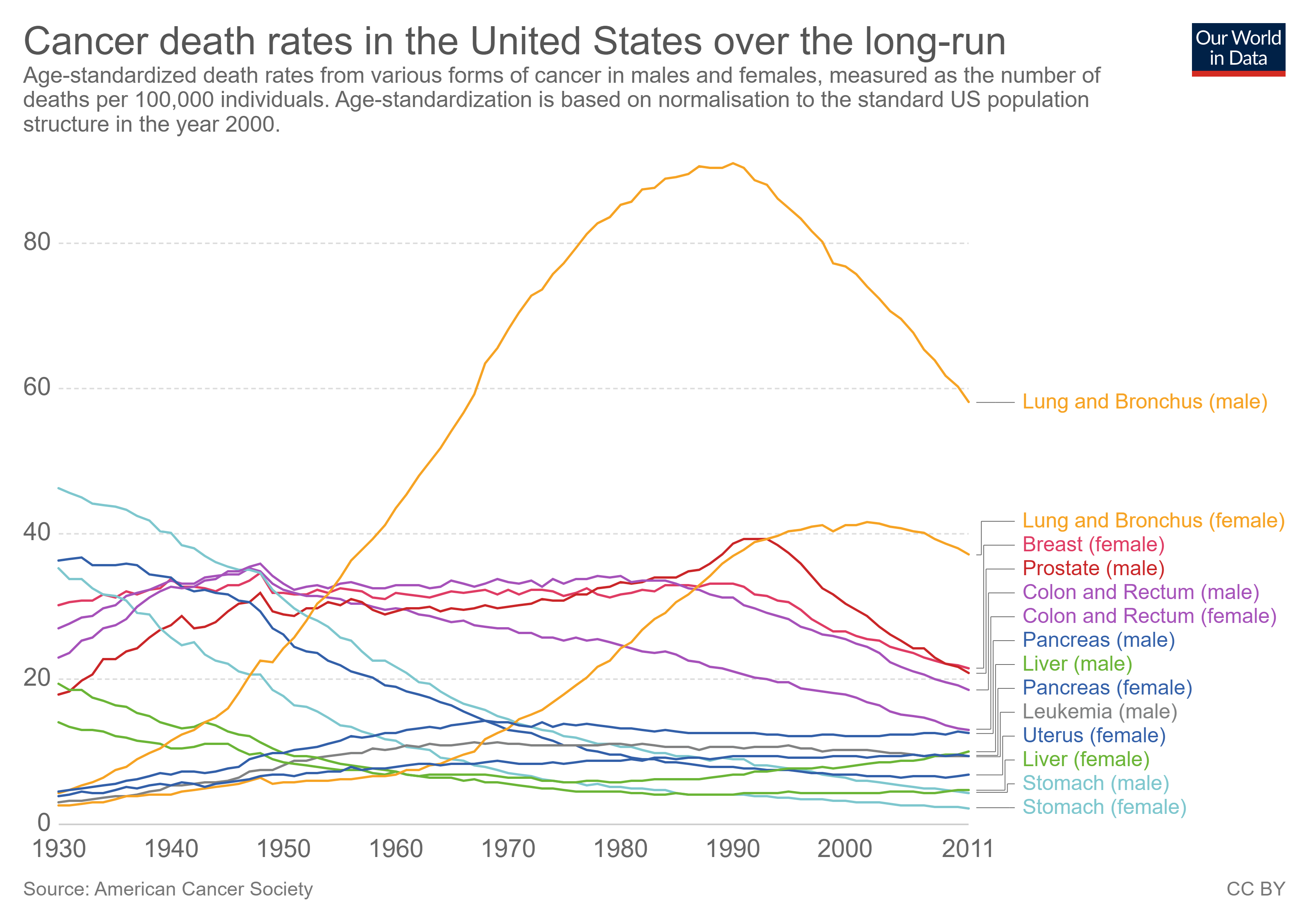 cancer death rates in the us