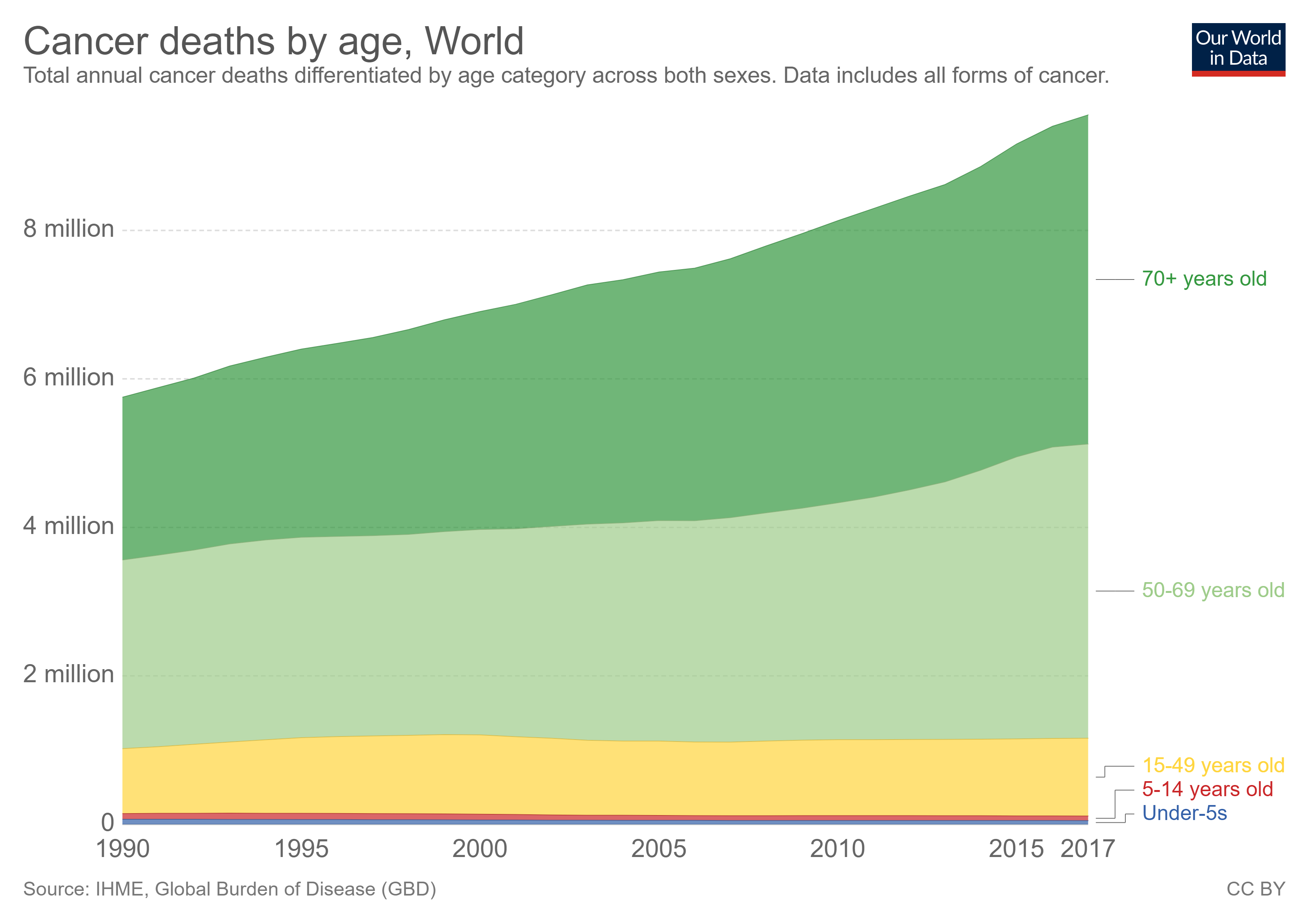 cancer deaths by age