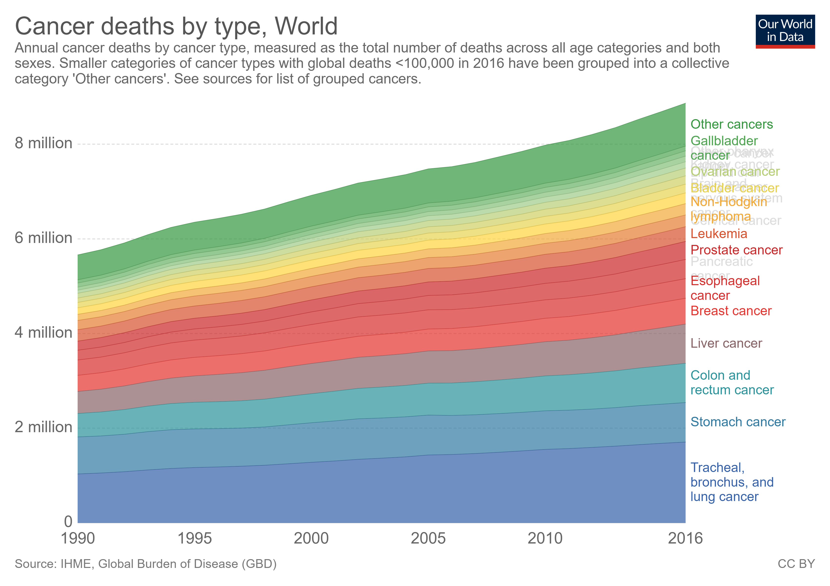 cancer deaths by type grouped