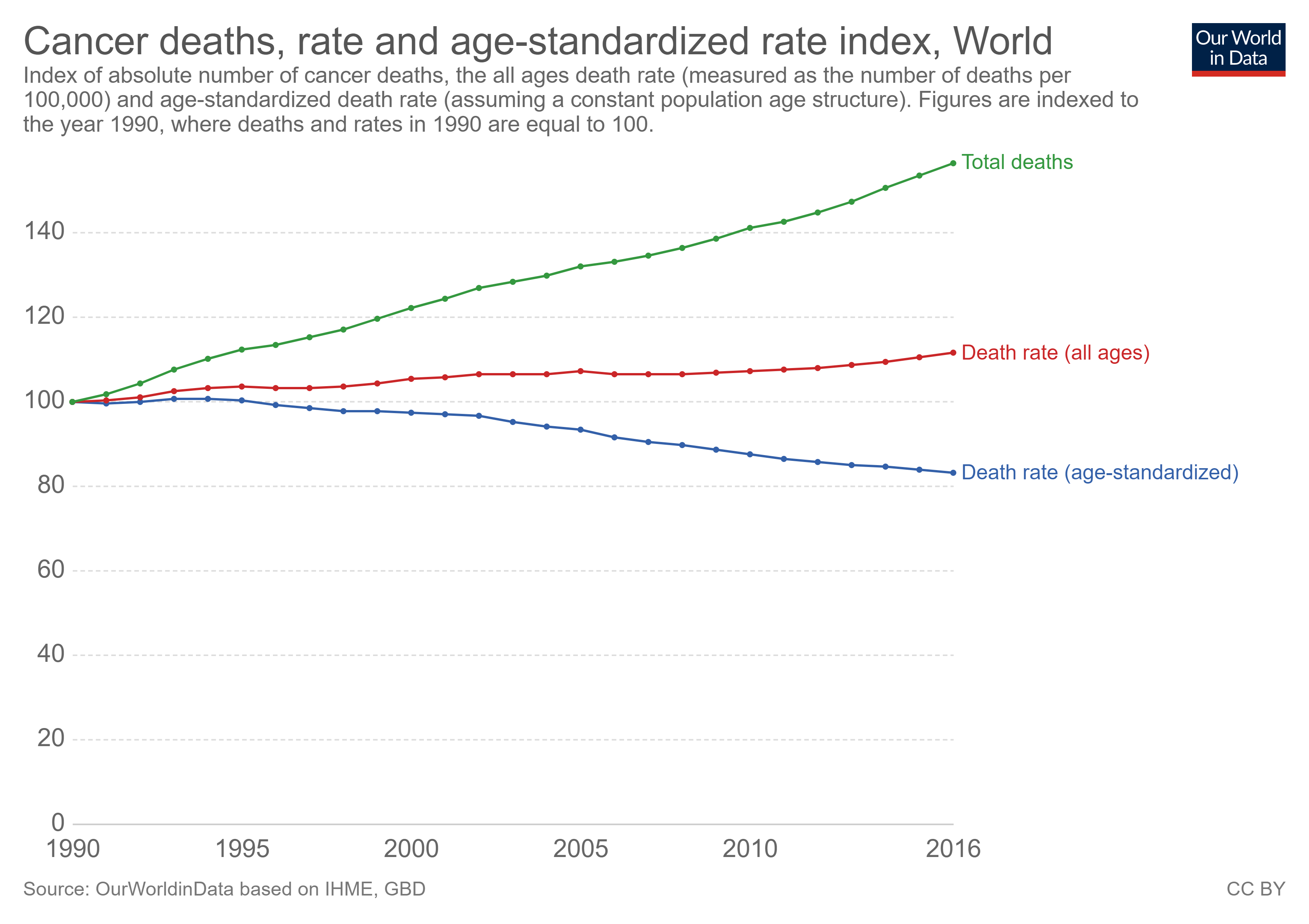 cancer deaths rate and age standardized rate index