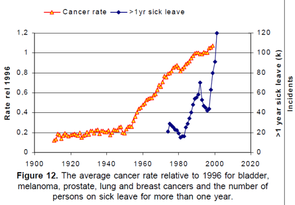 cancer rises linearly since use of vaccines, antibiotics and artificial hormones