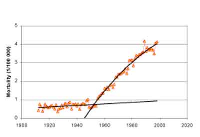 cancer trend Skin melanoma mortality in Sweden since 1912