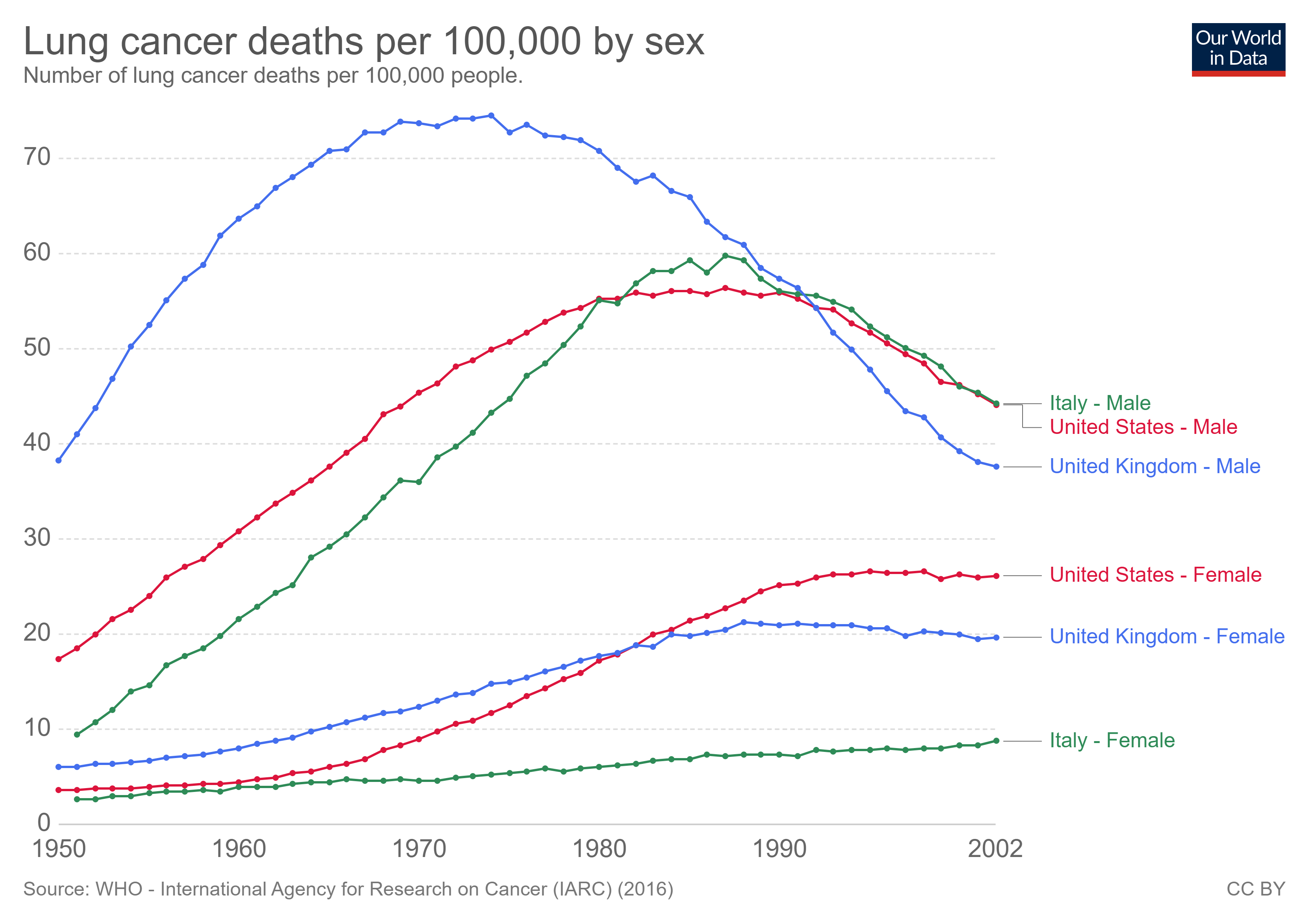 lung cancer deaths per 100000 by sex 1950 2002