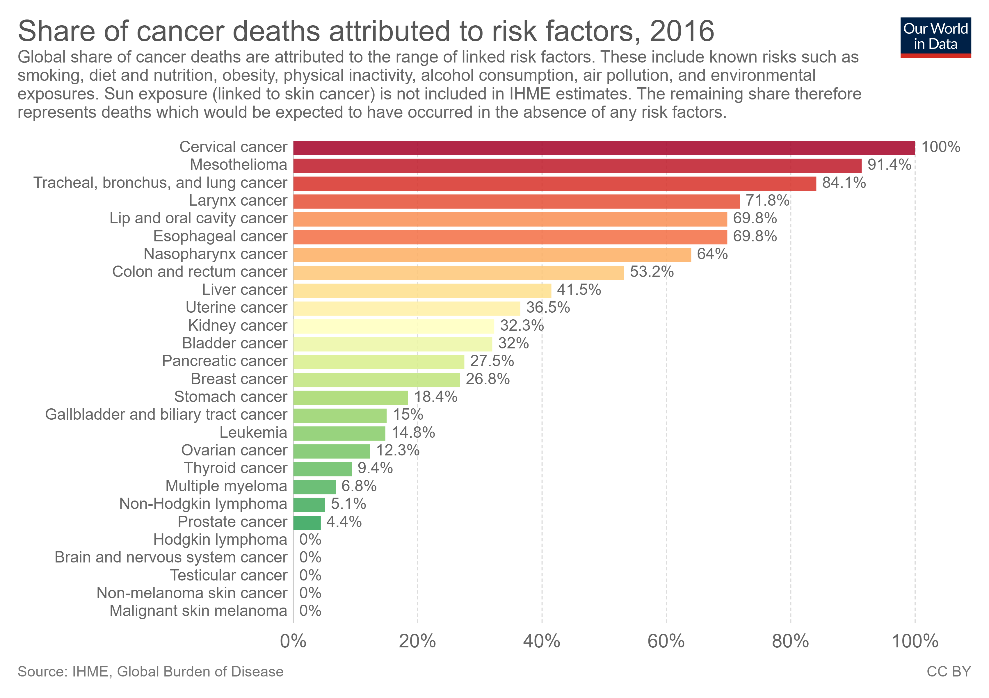 share of cancer deaths attributed to risk factors