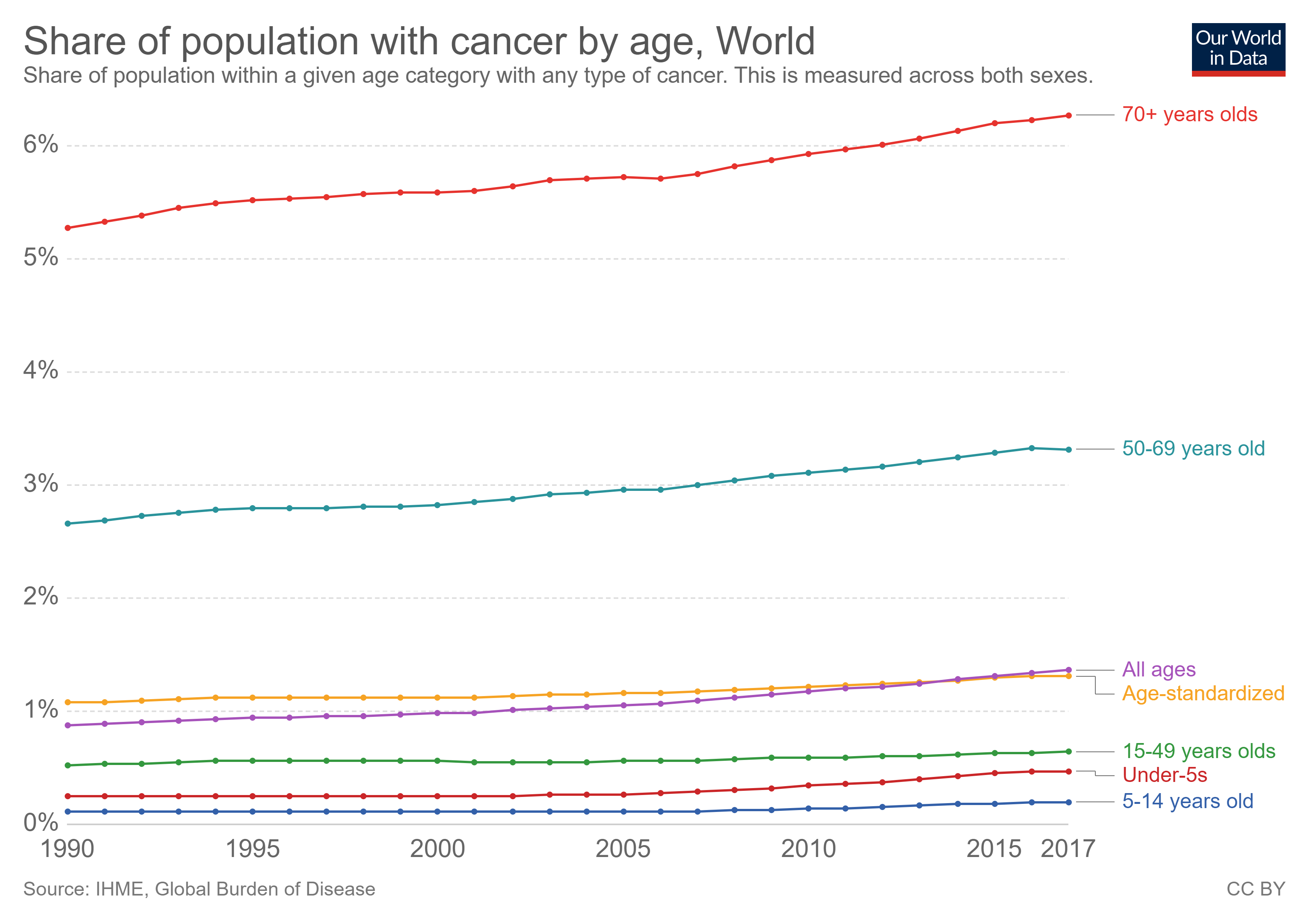 share of population with cancer by age