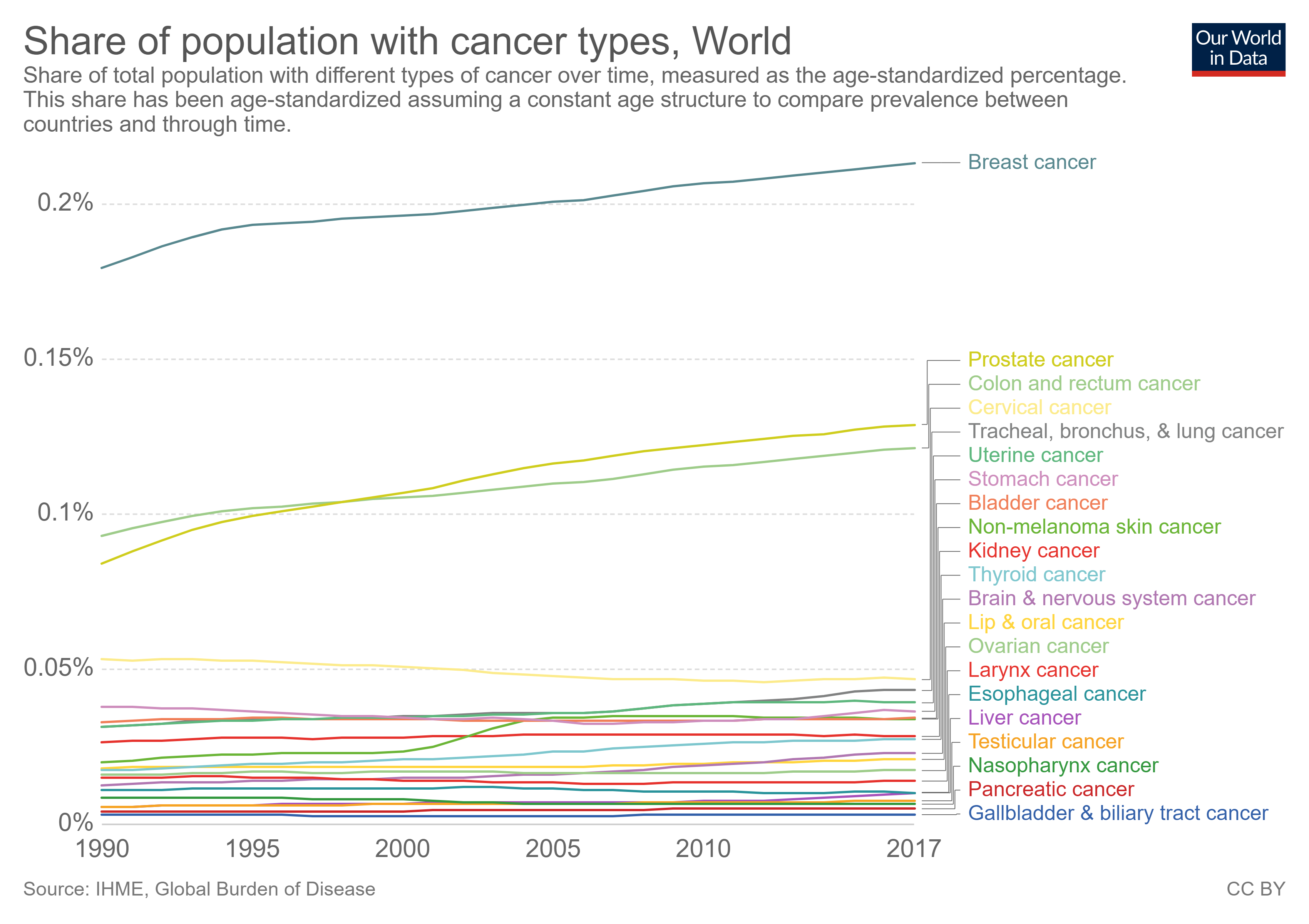 share of population with cancer types