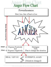 Anger Flowchart On Curezone Image Gallery