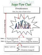 anger flowchart