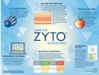 how the zyto scan works