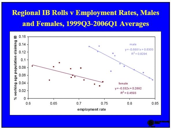UK 1993Q3-2006Q1 Incapacity Benefits Rolls vs employment Rates