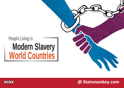 People living in Modern Slavery by World Countries display