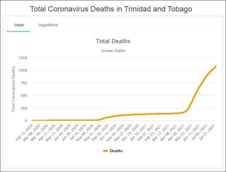 Coronavirus Deaths Trinidad and Tobago