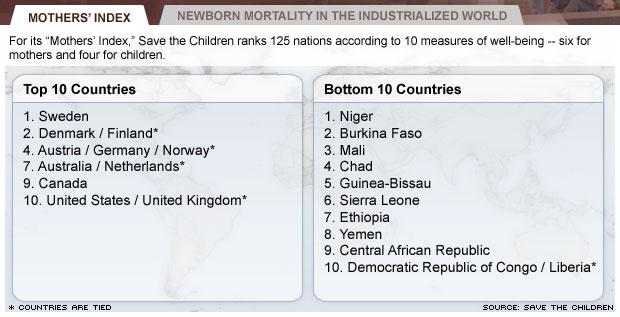 newborn mortality figures